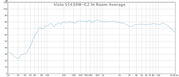 vizio s5430w-c2 in room average