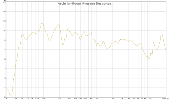 archt in-room average response